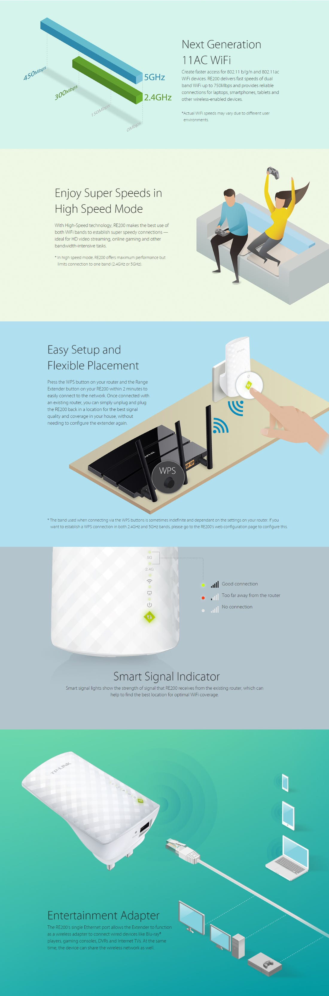 TP-LINK AC750 WiFi Repeater Wireless Extender Booster RE200